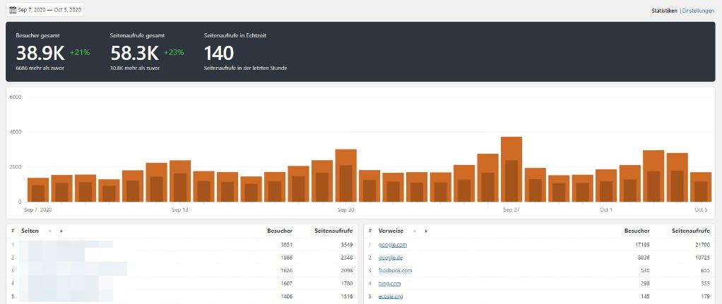 Statistik DSGVO Koko Analytics Statify